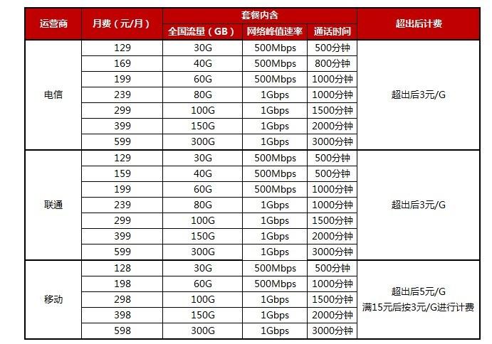5G商用正式启动,苏宁将在11月1日同步上线5G套餐办理服务